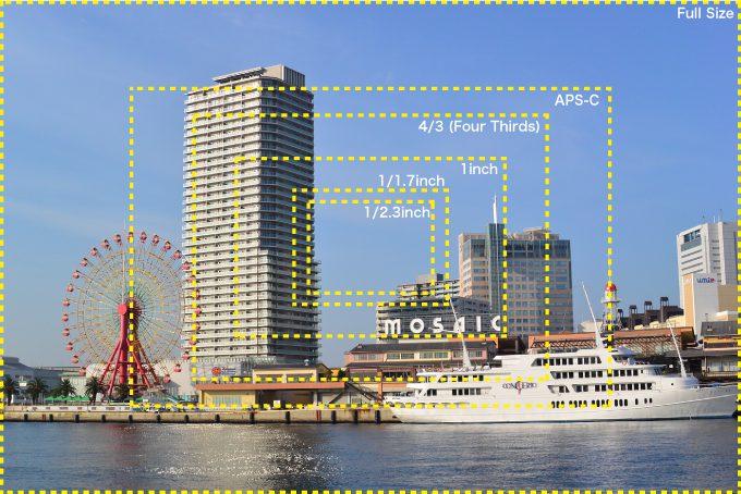 35mm換算ってセンサーサイズと画角について 神戸の印刷出版と販促